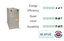 Evolution® System Plus 80v™